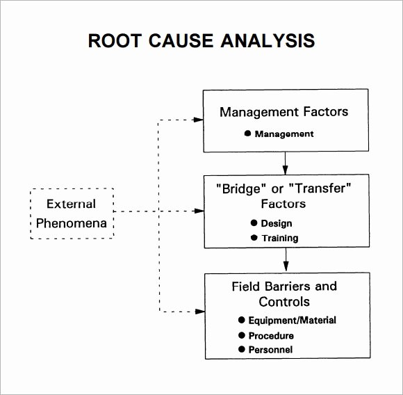 Simple Root Cause Analysis Template Inspirational Free 16 Sample Useful Root Cause Analysis Templates In