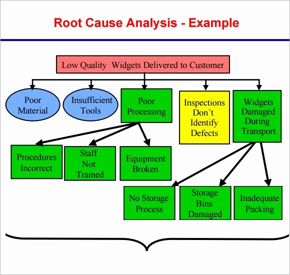 Simple Root Cause Analysis Template Unique Free 16 Sample Useful Root Cause Analysis Templates In