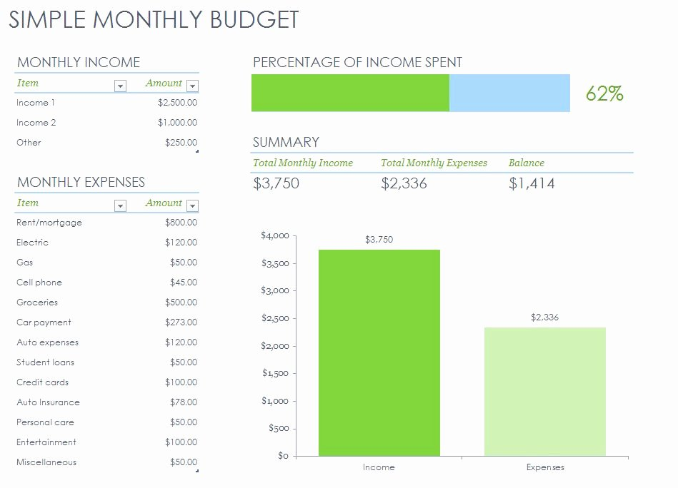 Simple Weekly Budget Template Beautiful Simple Monthly Bud Template