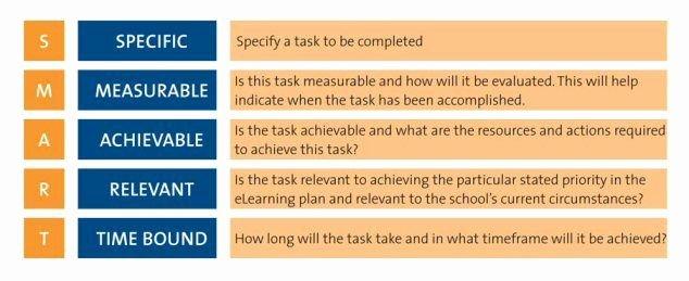 Smart Action Plans Template Inspirational Smart Action Plan Template Action Plan