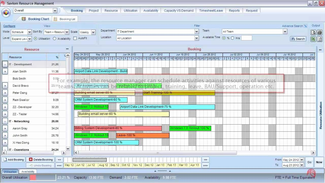 Staffing Plan Template Excel Elegant Resource Planning and Scheduling software