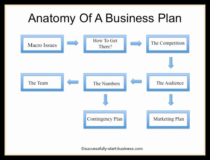 Startup Business Plan Template Best Of 6 Important Steps to Take before Starting A Business In