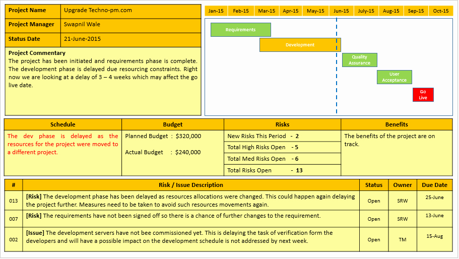 Status Report Template Word Luxury Project Status Report Template Free Project Management