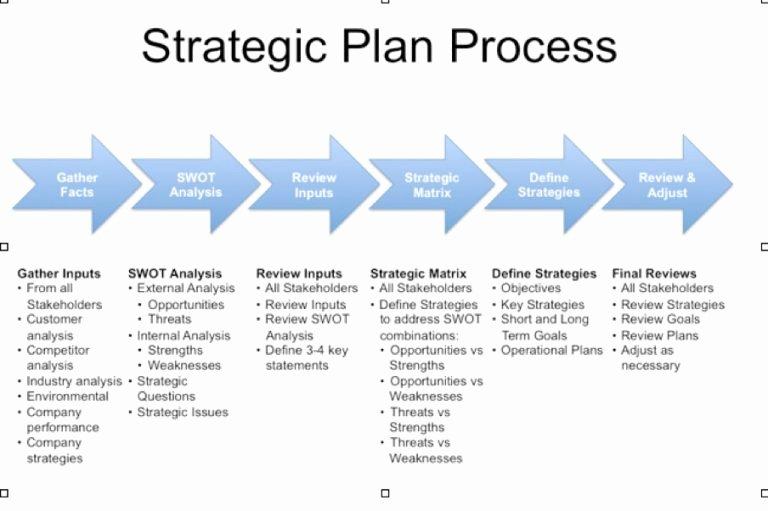 Strategic Action Plan Template Beautiful Strategic Plan Template