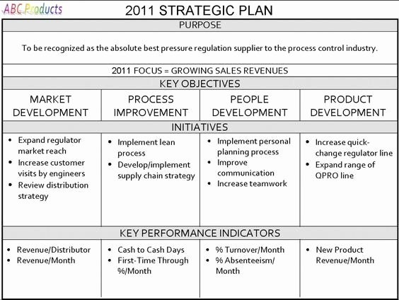 Strategic Action Plan Template Fresh E Page Strategic Plan Strategic Planning for Your