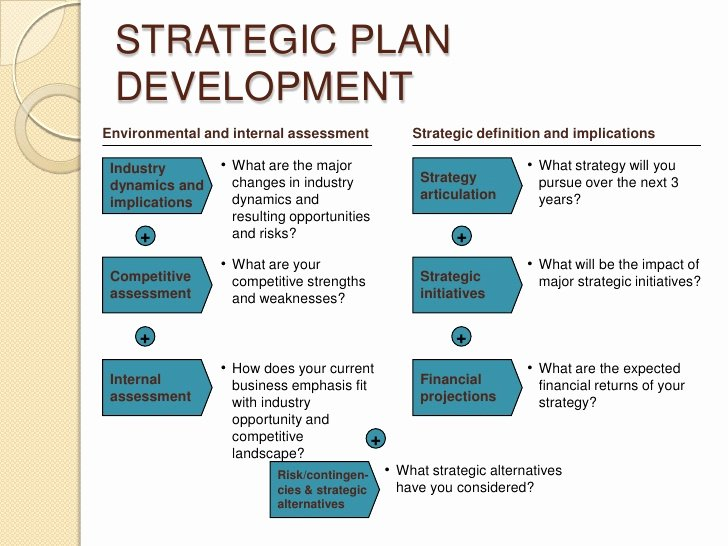 Strategic Plan Template Word New Strategic Planning Document Template