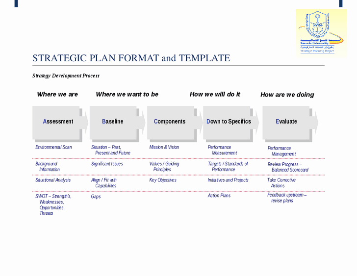 Strategic Plan Templates Free Fresh Simple Strategic Planning Template Process Steps