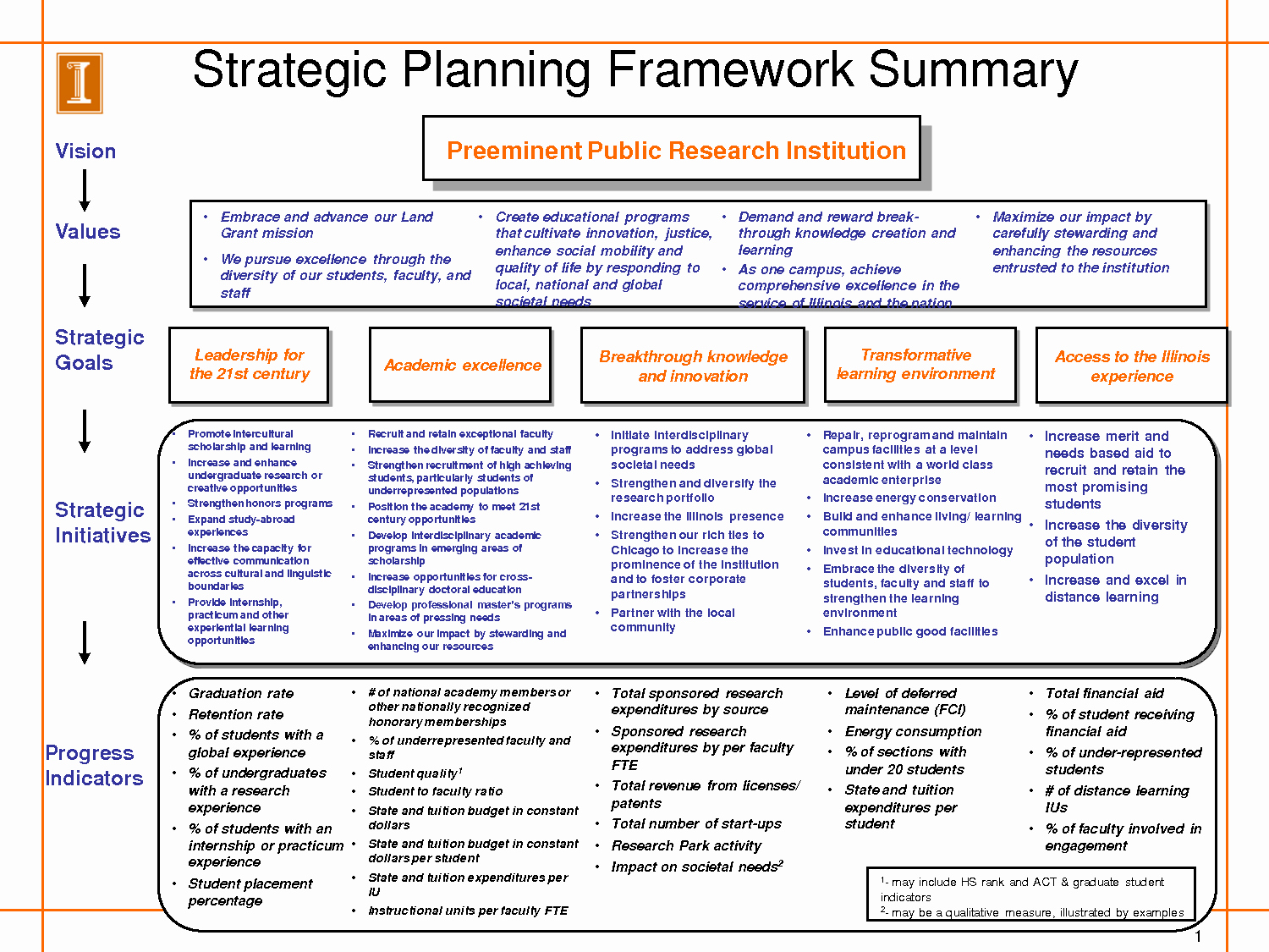 Strategic Planning Templates Free Awesome Strategic Plan Template