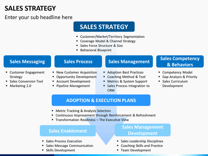Strategic Sales Plan Template Inspirational Sales Strategy Powerpoint Template Sketchbubble