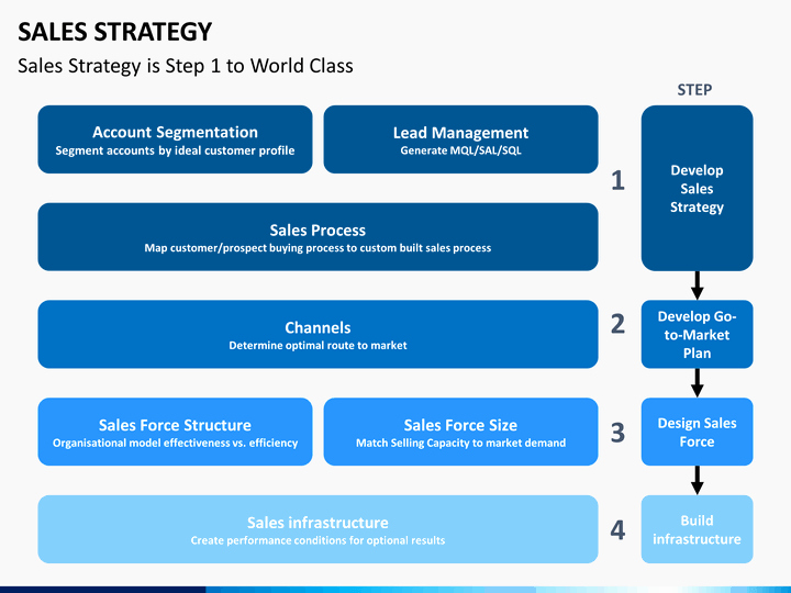 Strategic Sales Plan Template New Sales Strategy Powerpoint Template