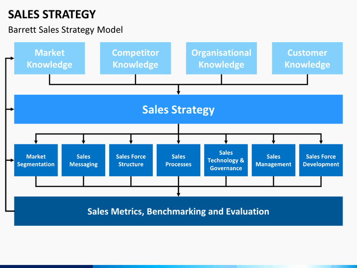 Strategic Sales Plan Template Unique Sales Strategy Powerpoint Template