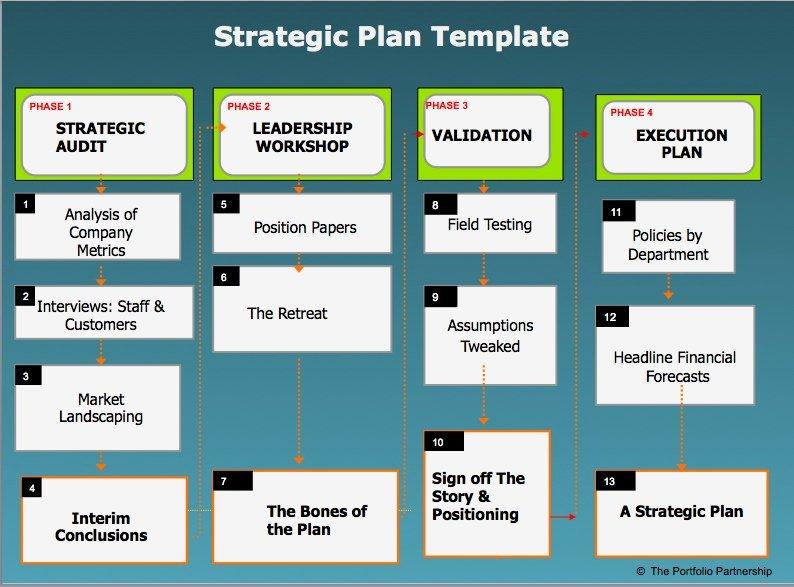 Strategy Plan Template Word Elegant Strategic Plan Template Word