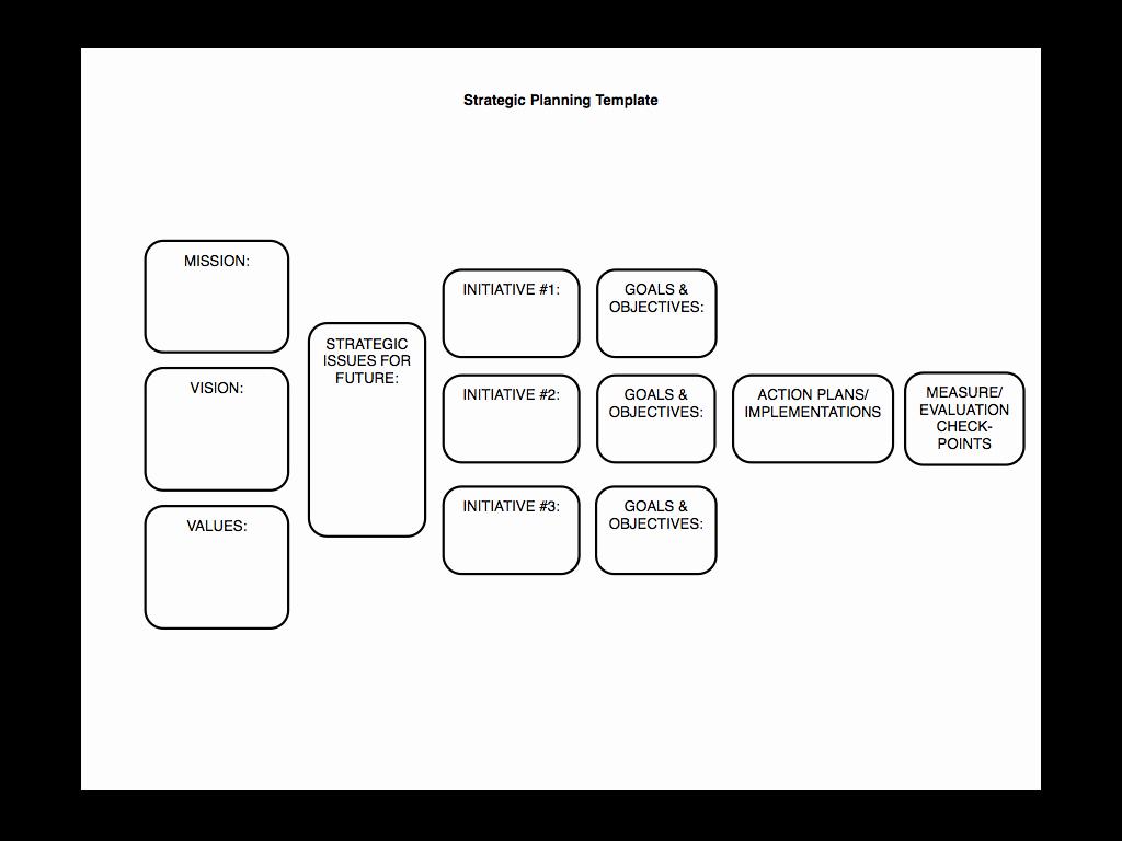 Strategy Plan Template Word Elegant Strategic Planning Made Simple [kind Of]… – Sam Burke