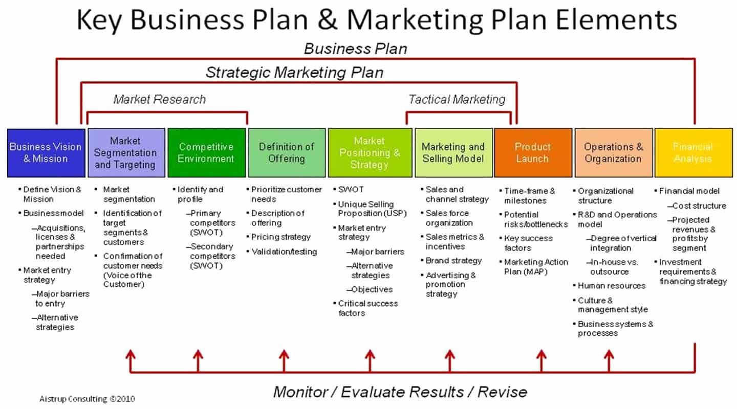 Strategy Plan Template Word Inspirational 18 Free Plan Templates Excel Pdf formats