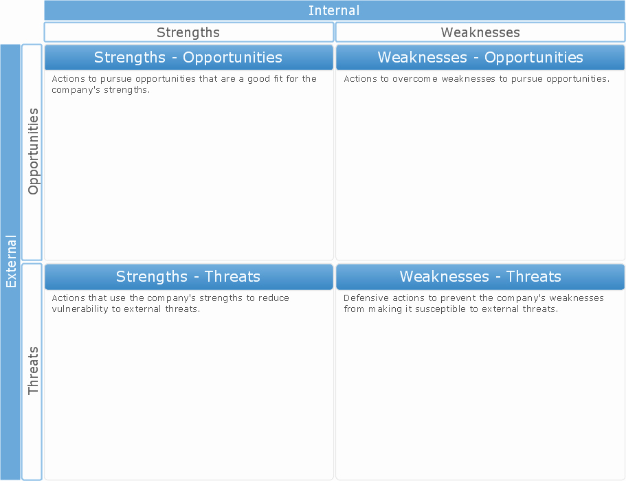 Swot Analysis Template Word Best Of Swot Analysis Swot Matrix Template