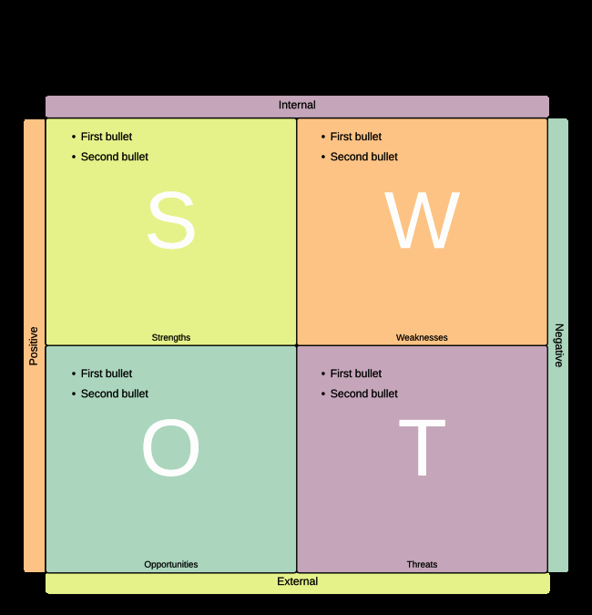 Swot Analysis Template Word Elegant Swot Analysis Template Powerpoint