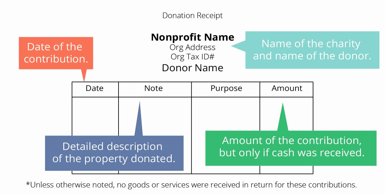 Tax Deductible Donation Receipt Template New Donation Receipt Guide for Tax Deductible Donations