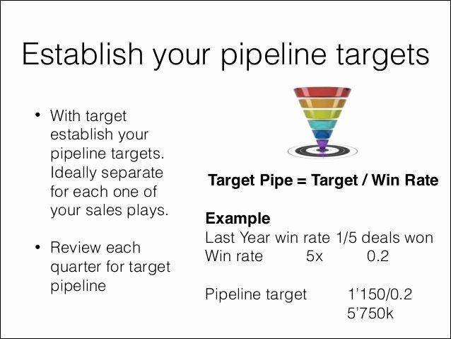 Territory Sales Plan Template Elegant Sales Territory Plan Template Presentation Examples