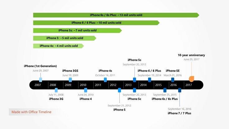 Timeline Template for Mac Awesome 85 Best Gantt Images On Pinterest