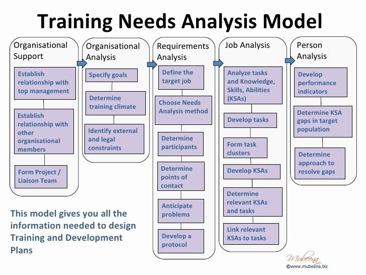 Training Needs Analysis Template Awesome organisational Training Needs Analysis Template Google