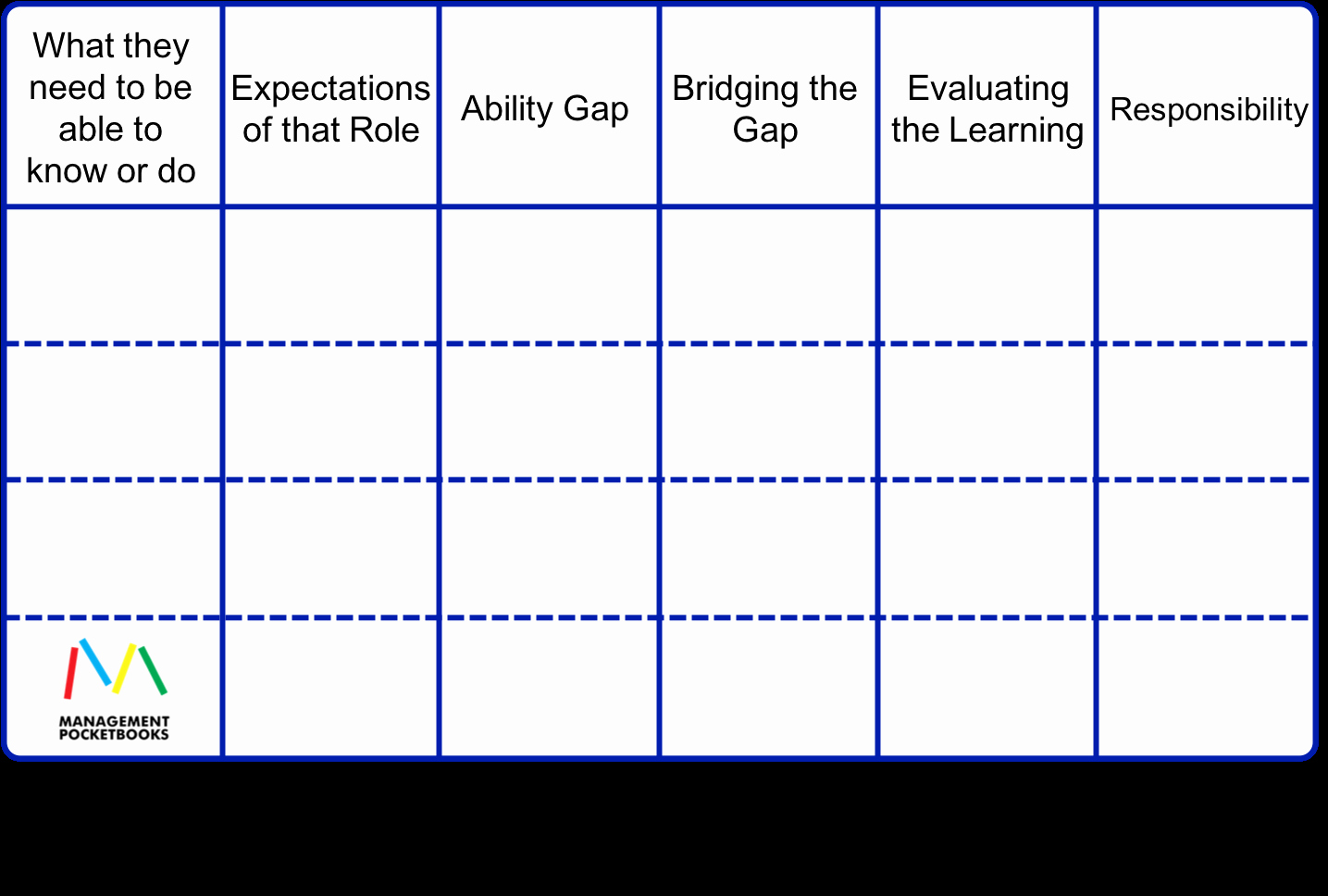 Training Needs Analysis Template Best Of Training Needs Analysis or Learning Needs Analysis