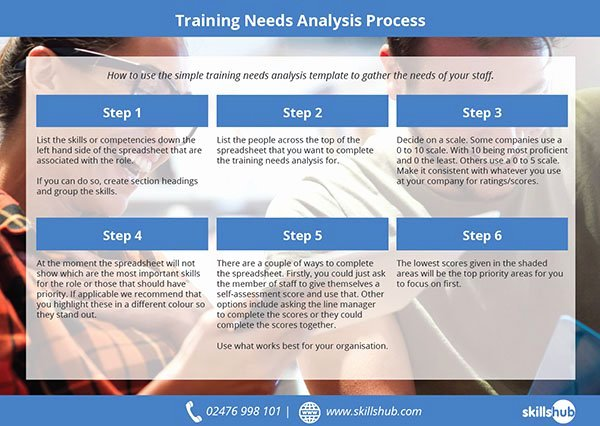 Training Needs assessment Template Lovely A Simple Training Needs Analysis Template In Excel