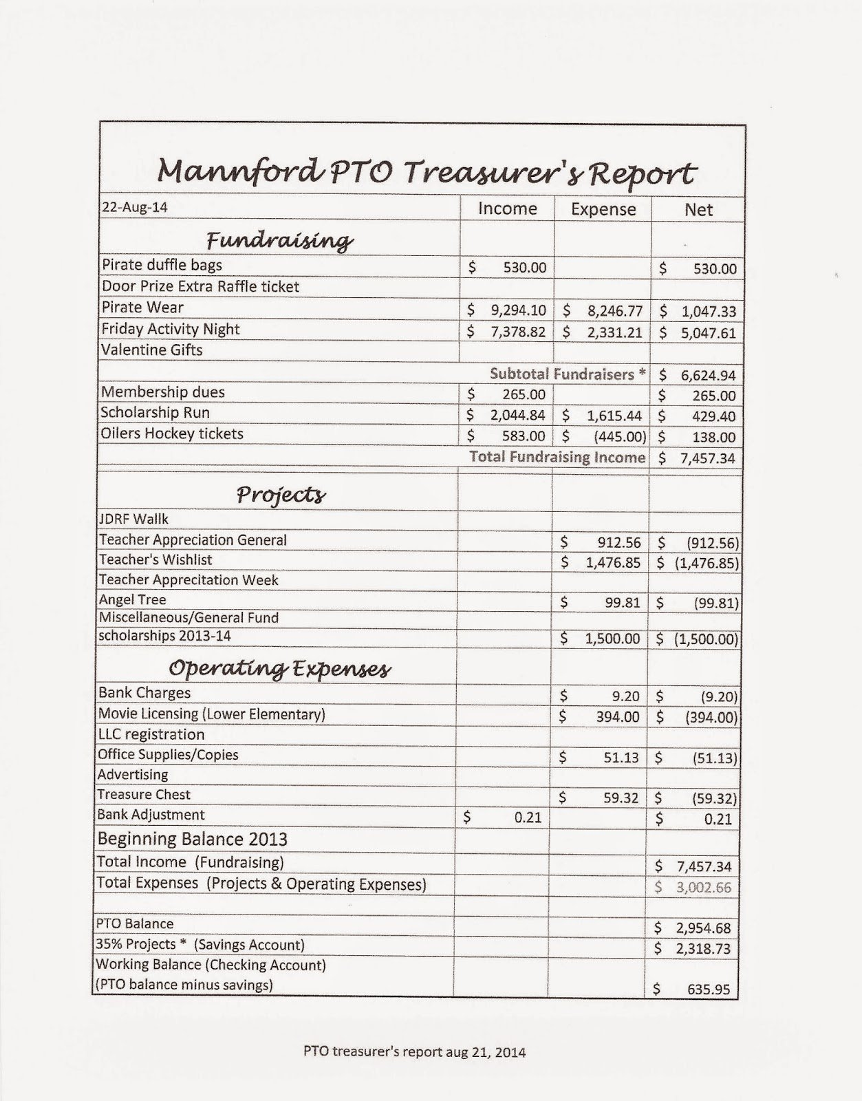 Treasurer Report Template Excel Luxury Mannford Pto August 2014