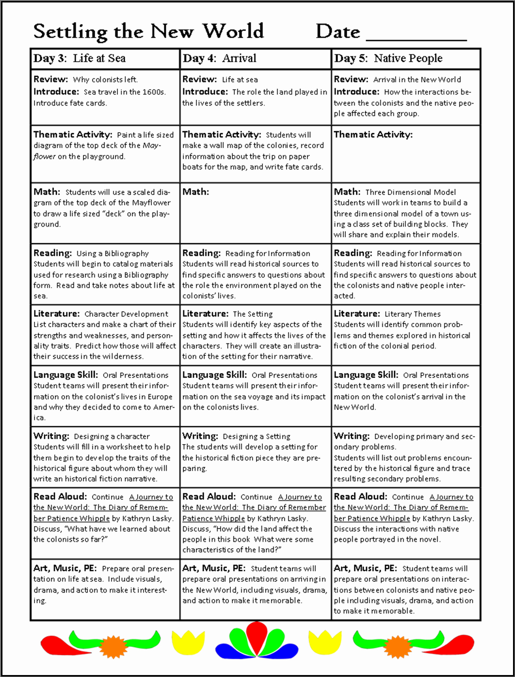 Unit Lesson Plans Template Lovely Planning A thematic Unit