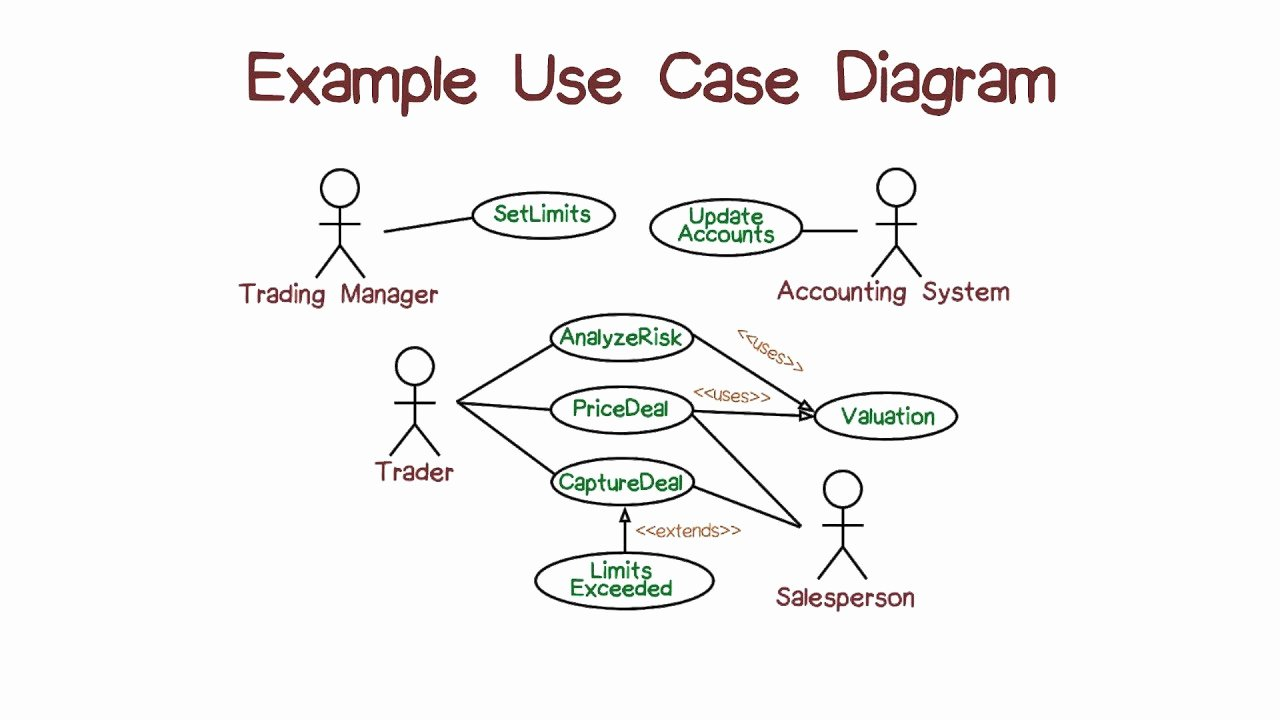 Use Case Templates Examples Elegant Example Of Use Case Diagrams