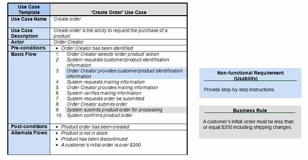 Use Case Templates Examples Unique How Requirements Use Cases Facilitate the Sdlc