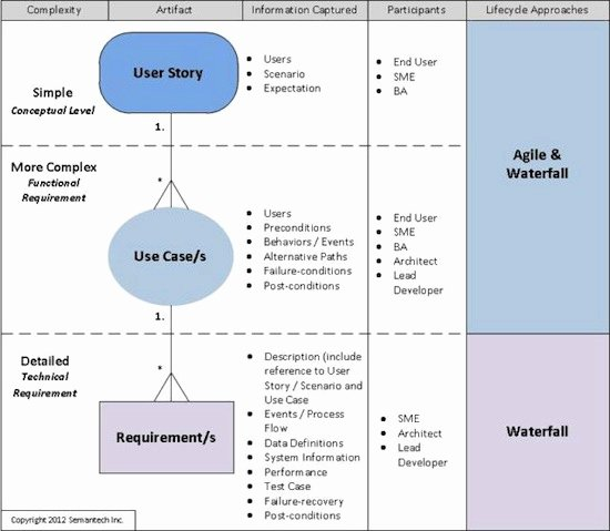 how to align user stories and use cases for your requirements