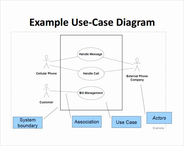 Use Cases Template Word Luxury Sample Use Case Diagram 13 Documents In Pdf Word