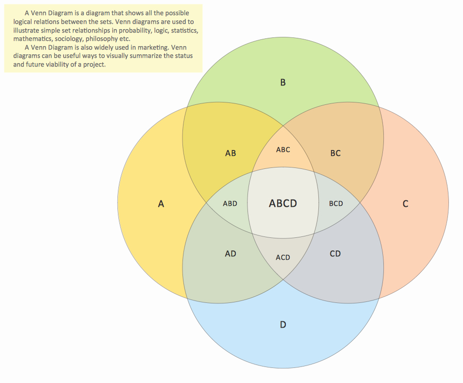 Venn Diagram Template Word Beautiful Venn Diagram Template for Word