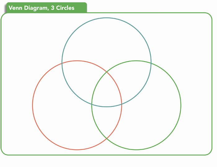 Venn Diagram Template Word Inspirational Venn Diagram Template 6 Printable Venn Diagrams