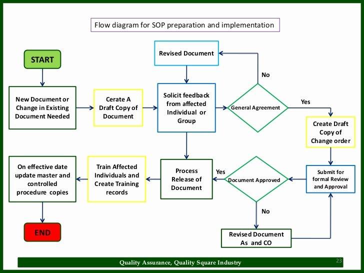 Warehouse Standard Operating Procedures Template Luxury sop