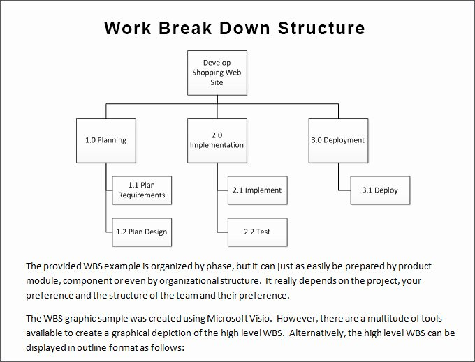 Work Breakdown Structure Template Word Unique Work Breakdown Structure Template