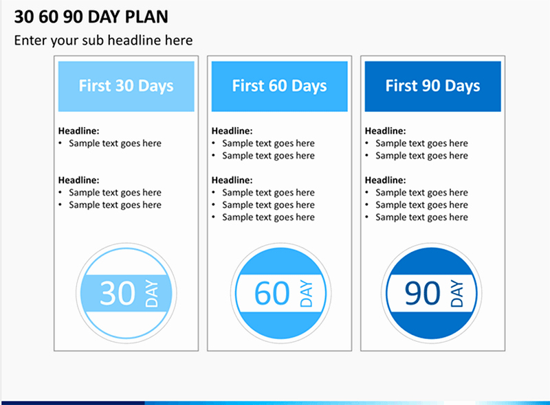 30 60 90 Plan Templates Best Of How to Make A 30 60 90 Day Plan