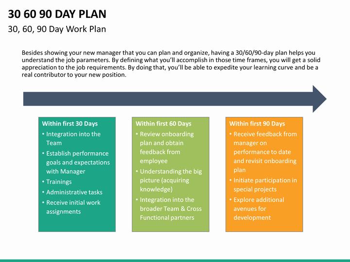 30 60 90 Plan Templates Unique 30 60 90 Day Plan Powerpoint Template