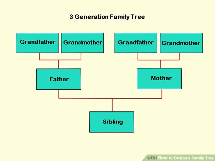 4 Generation Family Tree Templates Luxury How to Design A Family Tree with Wikihow