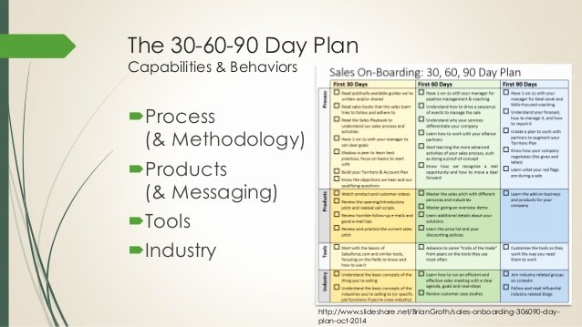 90 Day Onboarding Plan Template Beautiful Boarding New Sales Reps the First 90 Days