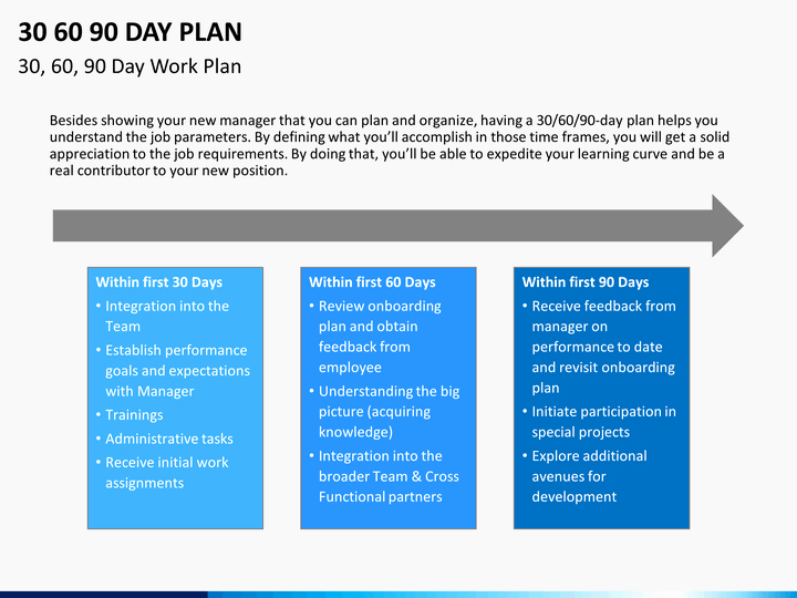90 Day Onboarding Plan Template Best Of 30 60 90 Day Plan Powerpoint Template