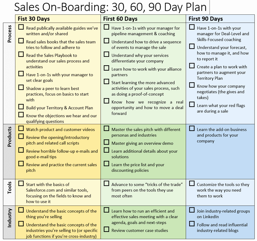90 Day Onboarding Plan Template Best Of Sales Boarding 30 60 90 Day Plan – Brian Groth – Sales