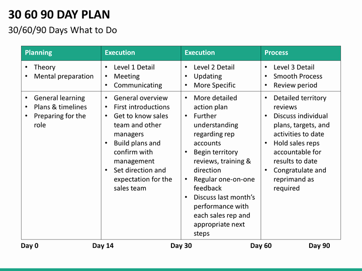 90 Day Onboarding Plan Template Inspirational 30 60 90 Day Plan Powerpoint Template
