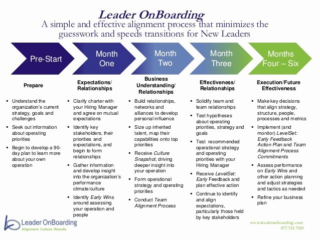 90 Day Onboarding Plan Template Inspirational Leader Boarding Process at A Glance