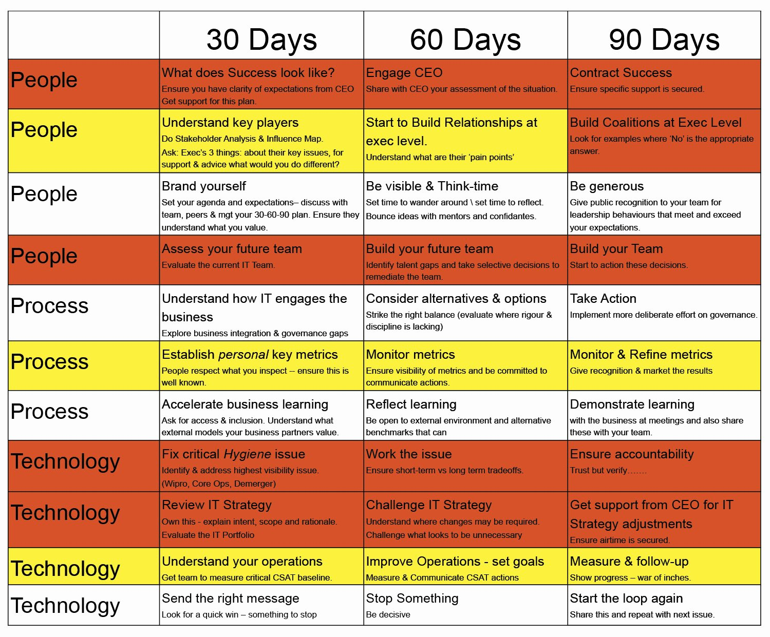 90 Day Onboarding Plan Template Inspirational My First 90 Days as A Cio Cio