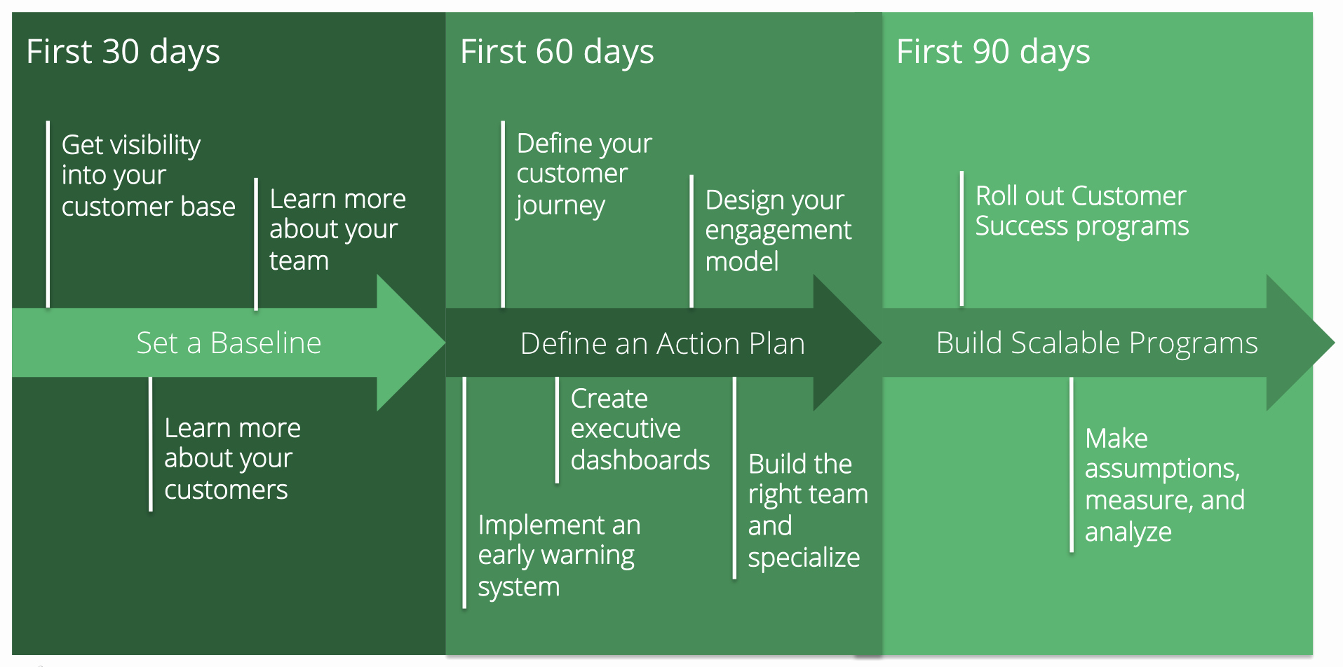 90 Day Onboarding Plan Template Unique Vp Of Customer Success 90 Day Action Plan for A New Manager