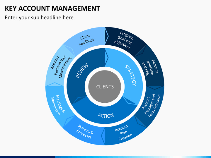 Account Management Plan Template Awesome Key Account Mangement Powerpoint Template