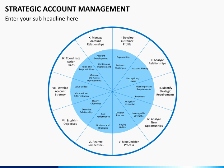 Account Management Plan Template Awesome Strategic Account Management Powerpoint Template
