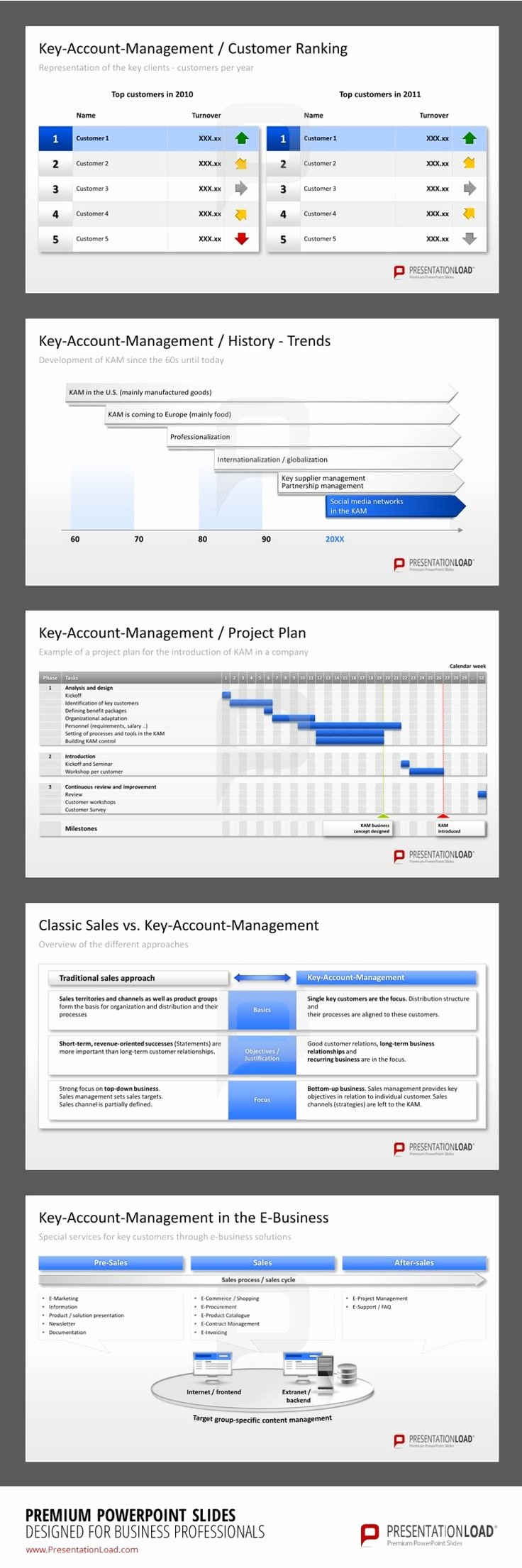 Account Management Plan Template Beautiful 31 Besten Key Account Management Powerpoint Templates