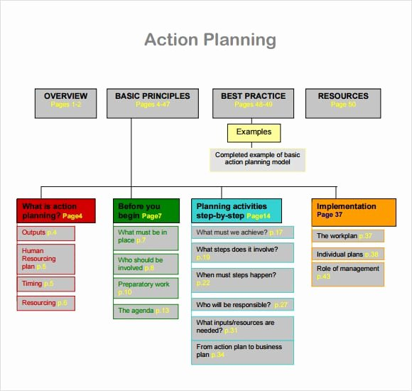 Action Planning Template Excel Lovely Free Action Plan Templates formats Examples In Word Excel